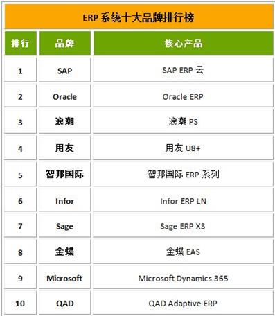 cloud erp ranking