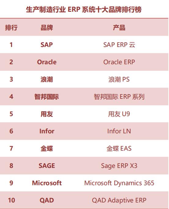 cloud erp ranking3