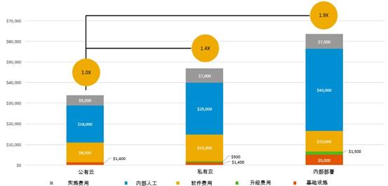 ERP cost comparison