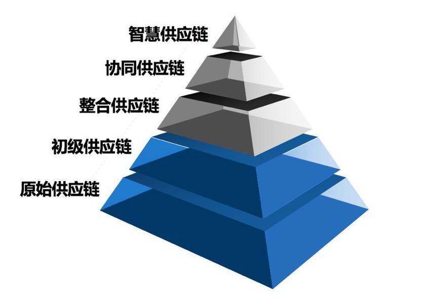 供应链管理系统