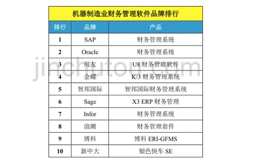 ranking of financial system