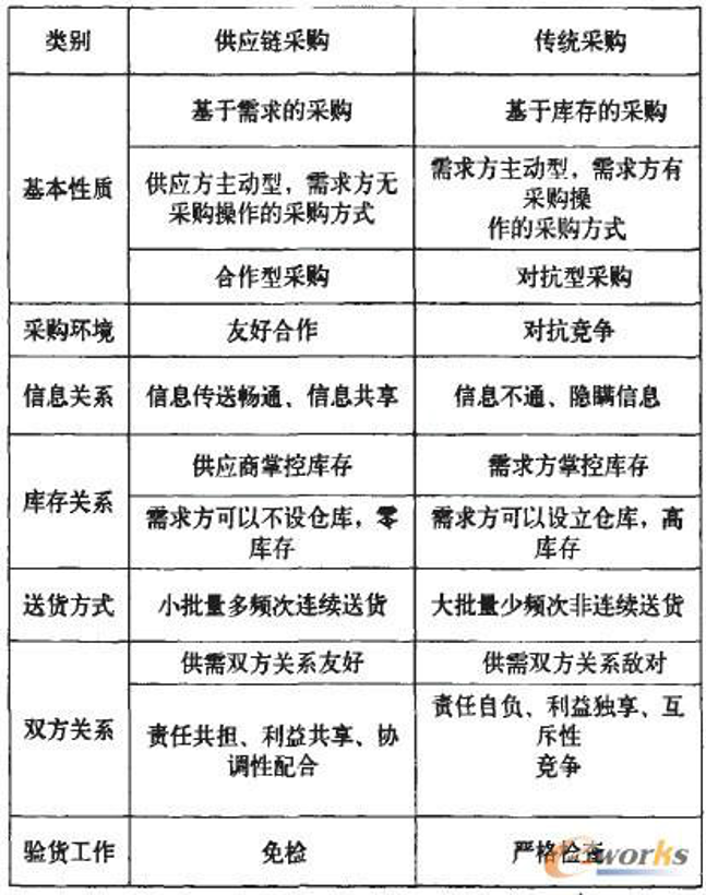 traditional procurement