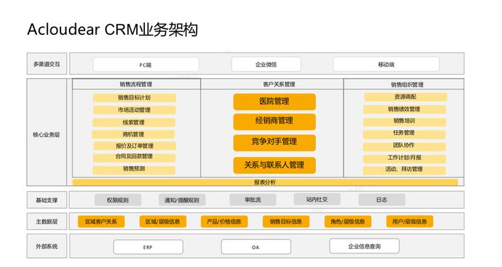 医疗器械管理系统 4