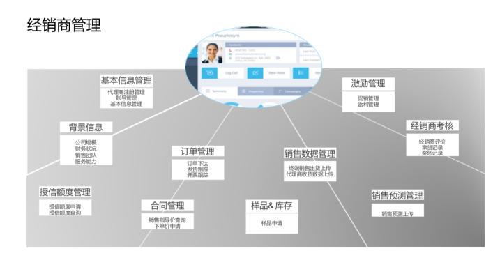 医疗器械销售公司管理软件 2
