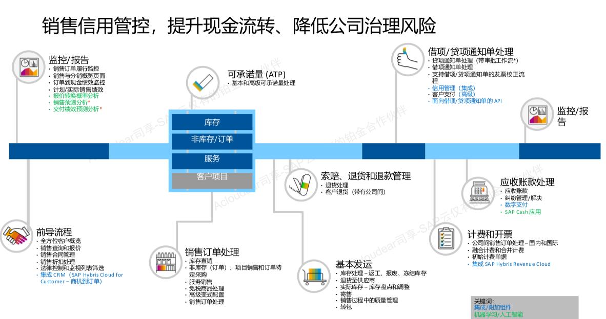医疗器械销售公司管理软件 4