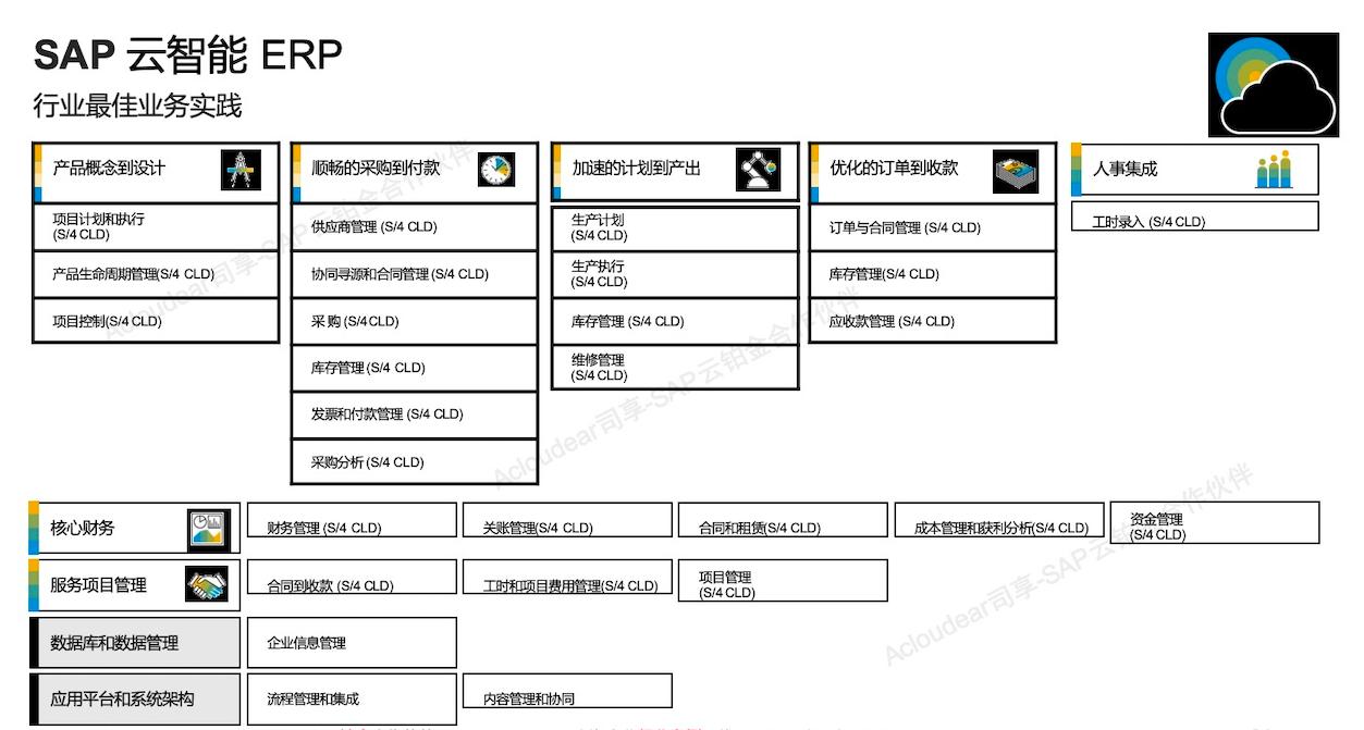 International ERP of group company 4