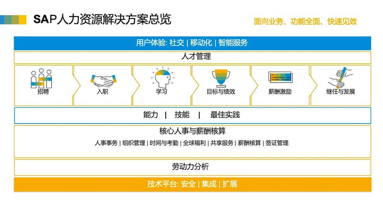 国外人力资源管理软件 3