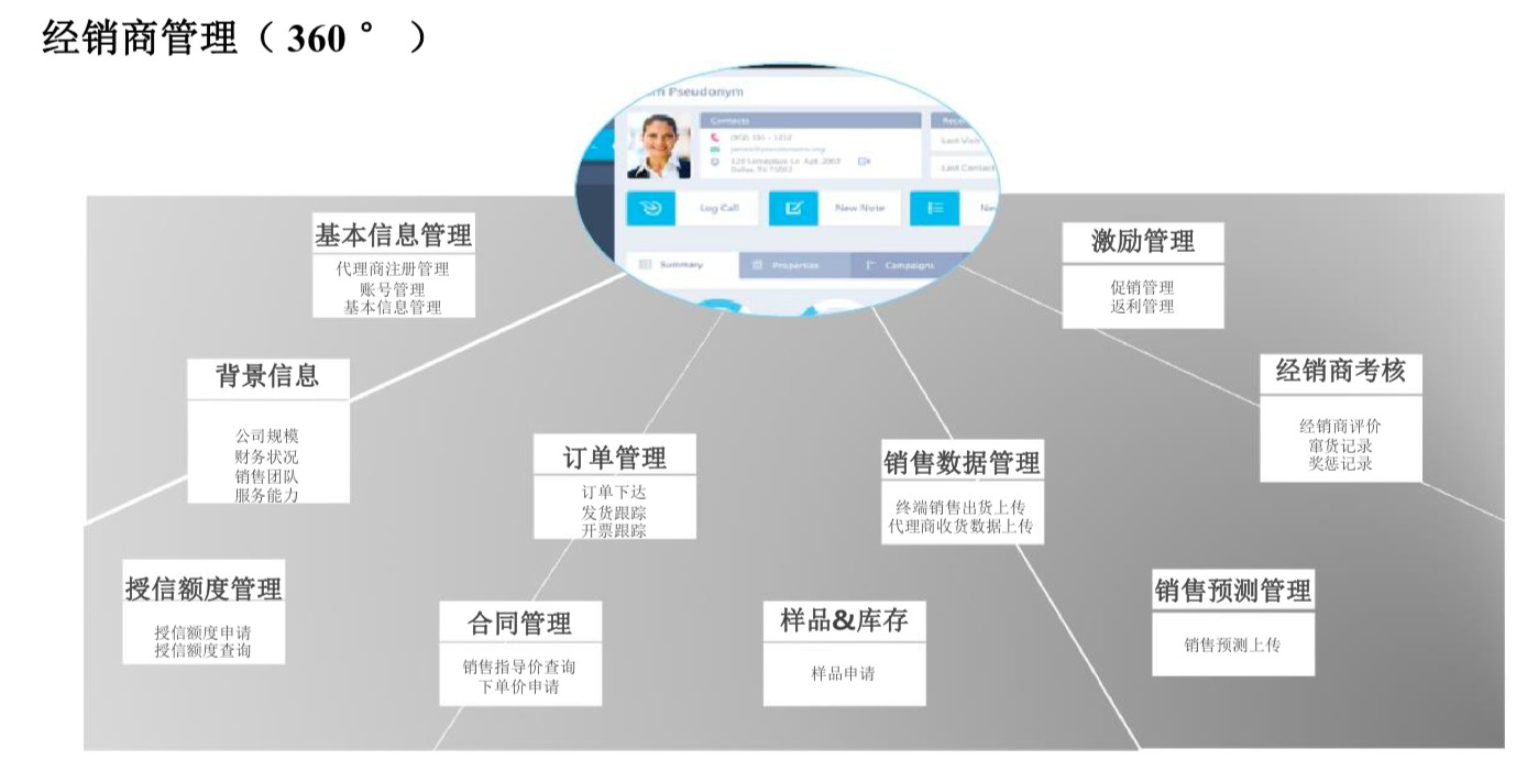 Overseas distribution system 2