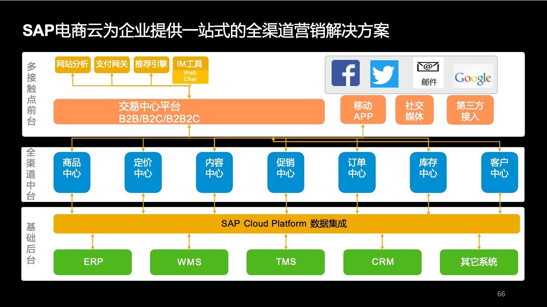 Overseas e-commerce ERP 4