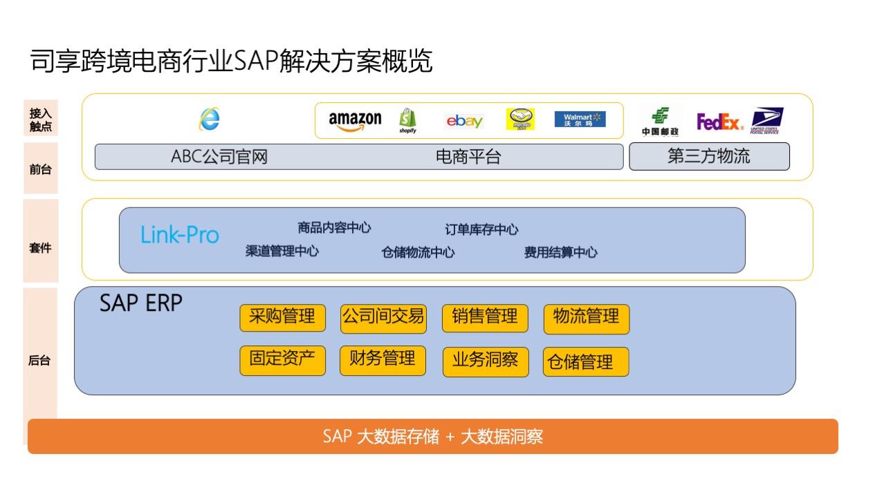 ERP system of cross border E-commerce 2