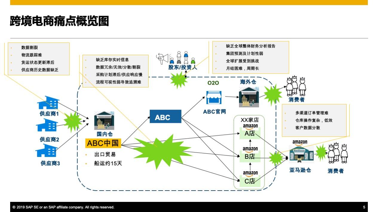 适合跨境电商的ERP 1