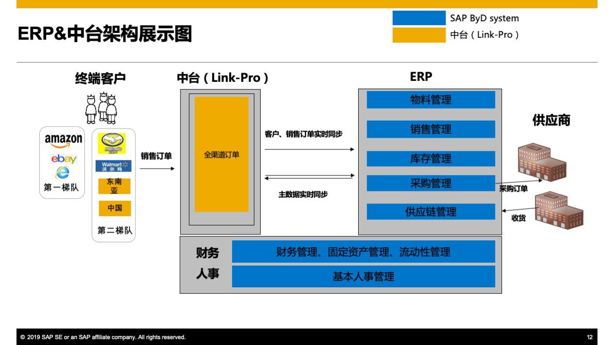 适合跨境电商的ERP 3