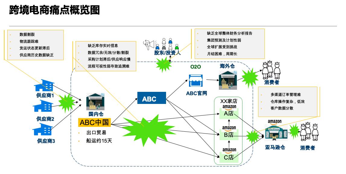Traceability of cross border e-commerce commodities 1