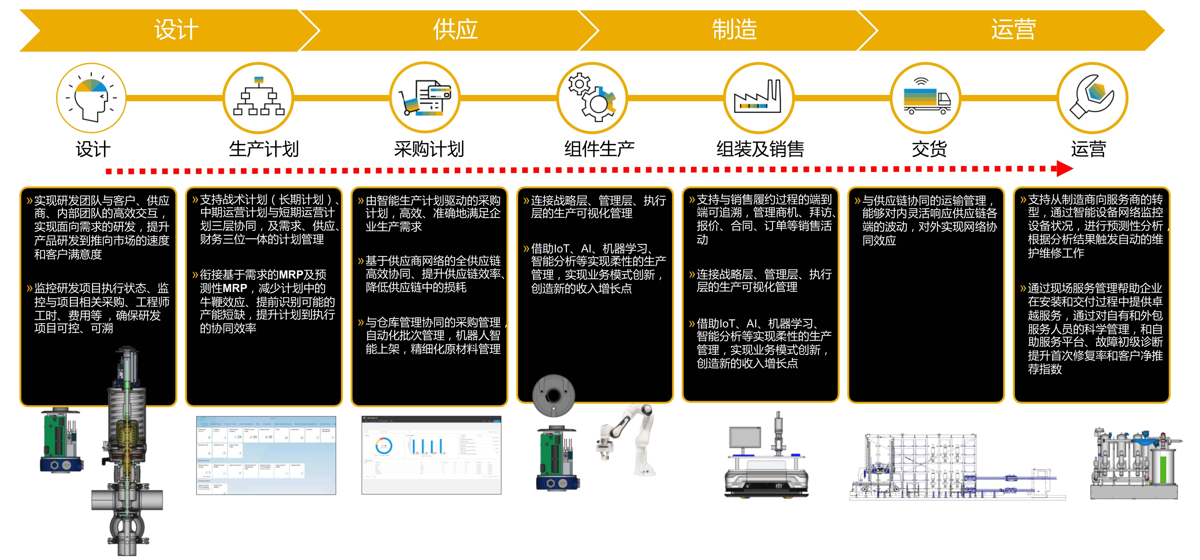 ERP system of mechanical manufacturing industry 4