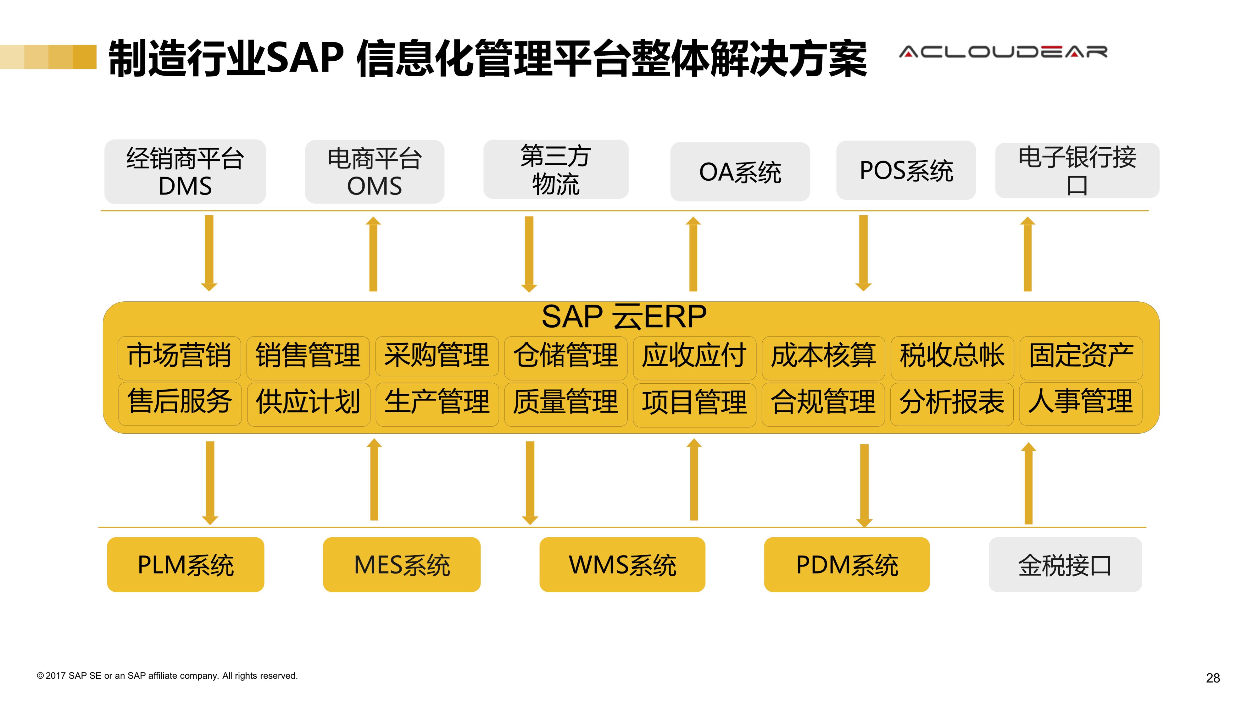 Auto parts sales management 2