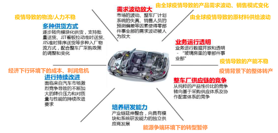 ERP of auto parts industry 2