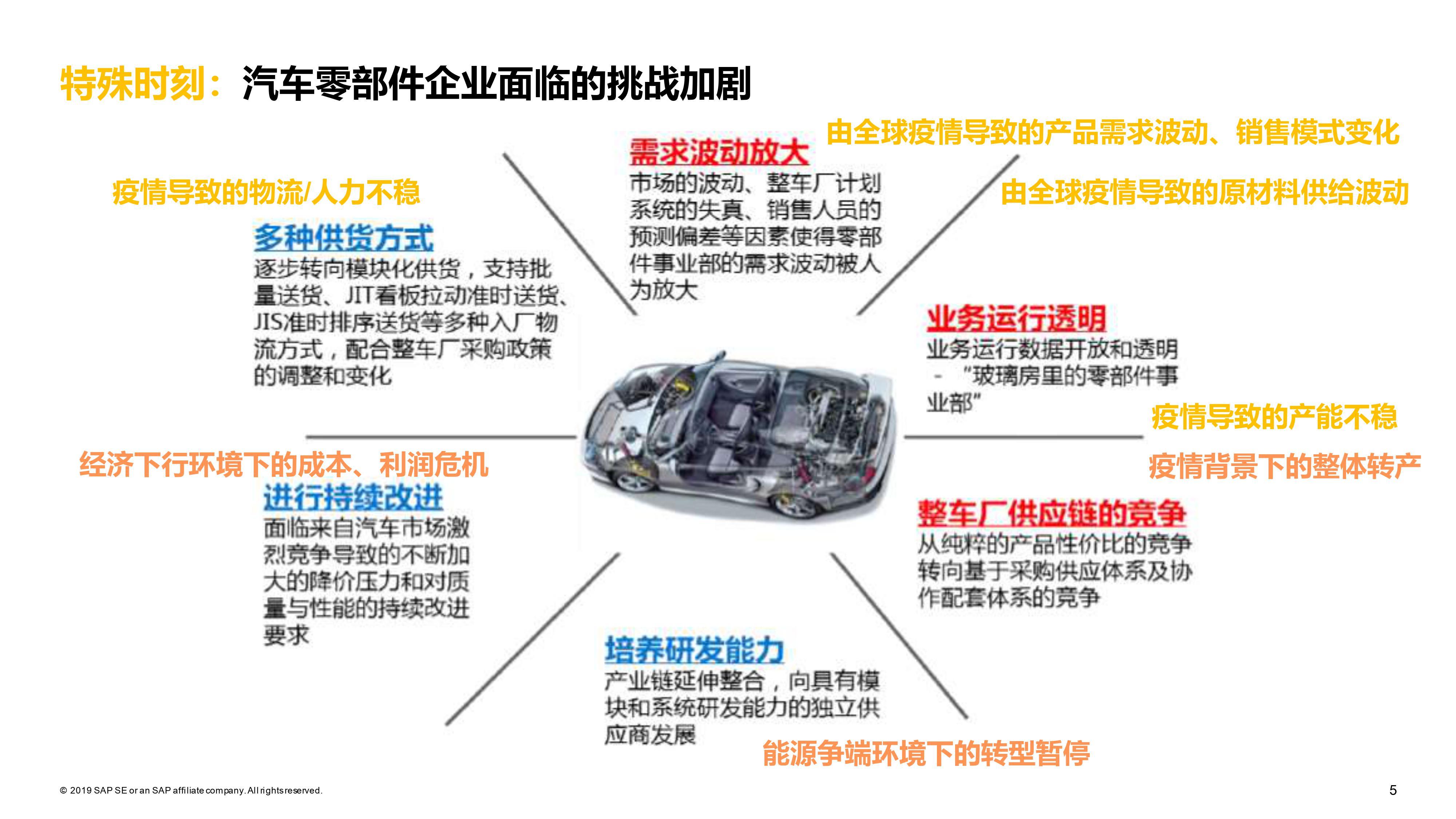 汽车配件ERP系统 1