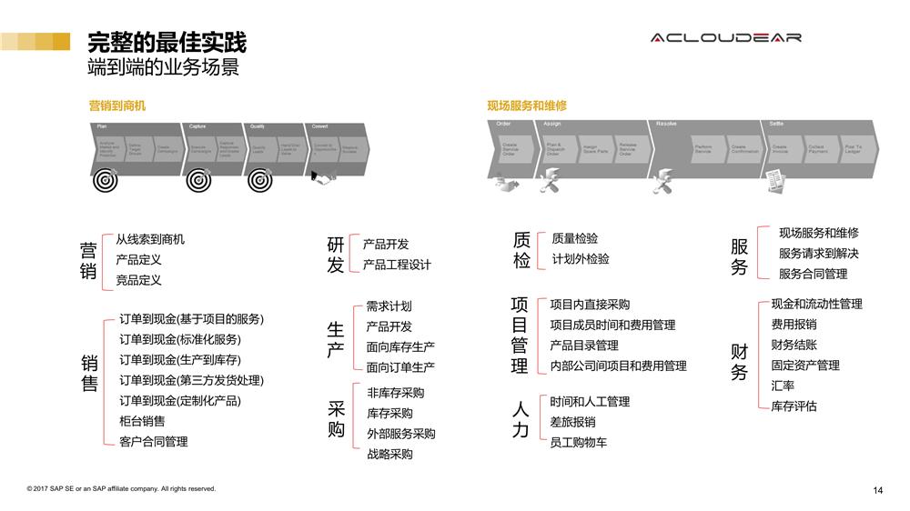ERP of auto parts production 4