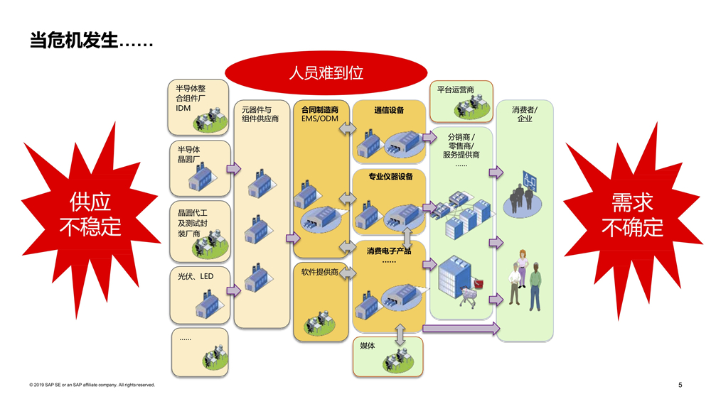 ERP system of electronic industry 1